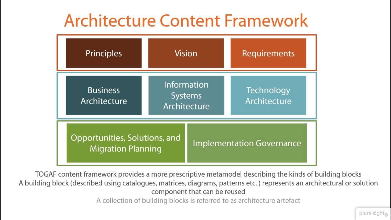 TOGAF (Enterprise Architecture Framework)   Snippet From Pluralsight Course