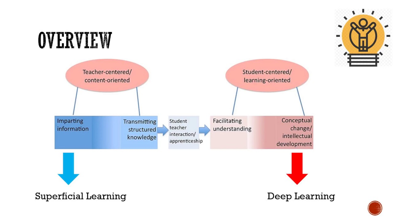 Deep vs Superficial Learning - YouTube
