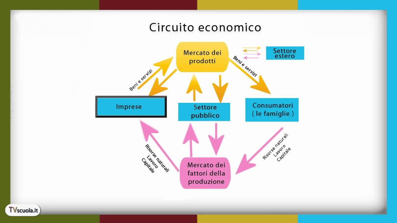 Circuito Economico : Economia il mercato in generale il circuito economico