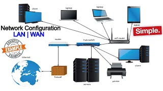 Network Configuration  - WAN - LAN - Home office Network - [ explained with Example step by step ]