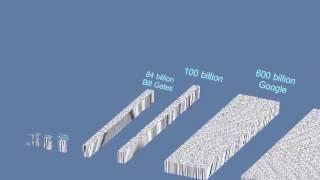 how does thousand million billion and trillion dollar looks like visually