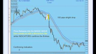 Forex Technical analysis by G. Samdani