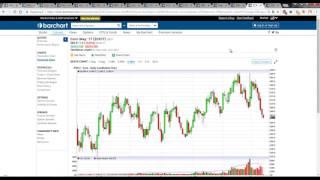 Обзор товарного рынка. Фьючерсы на нефть, золото, газ, S&P500, валюты, зерновые, масличные и softs