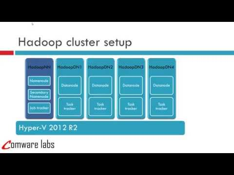 Apache Hadoop Installing & configuring  multi node hadoop cluster