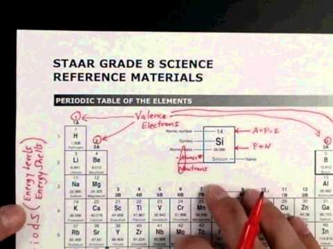Hacking the 8th Grade Science STAAR test - Periodic Table ...