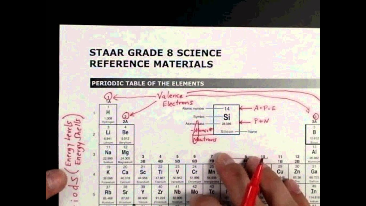 Hacking the 8th Grade Science STAAR test - Periodic Table Brain Dump 1/2 -  YouTube [ 720 x 1280 Pixel ]