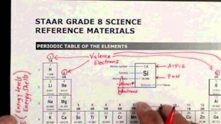 Hacking the 8th Grade Science STAAR test - Periodic Table Brain Dump 1/2