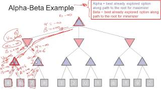 Step by Step: Alpha Beta Pruning