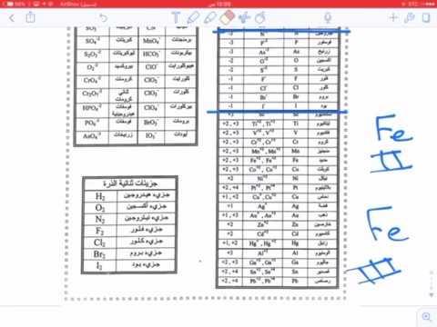 جدول المركبات الايونية
