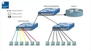 ¿Que son las VLAN?