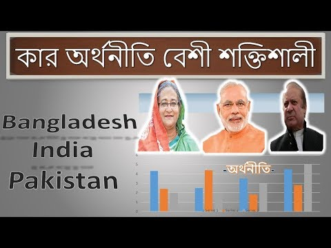 Bangladesh vs Pakistan foreign exchange reserves,Pakistan reserves is lower than Bangladesh.
