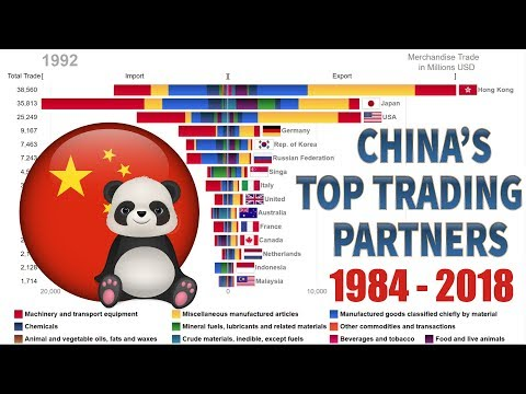 Top 15 China's Trading Partners And Their Trade Composition (1984-2018)