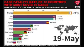 Case Fatality Rate Of 10 Countries With Highest COVID-19 Cases