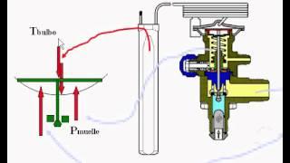 Válvula de expasión termostatica thumbnail