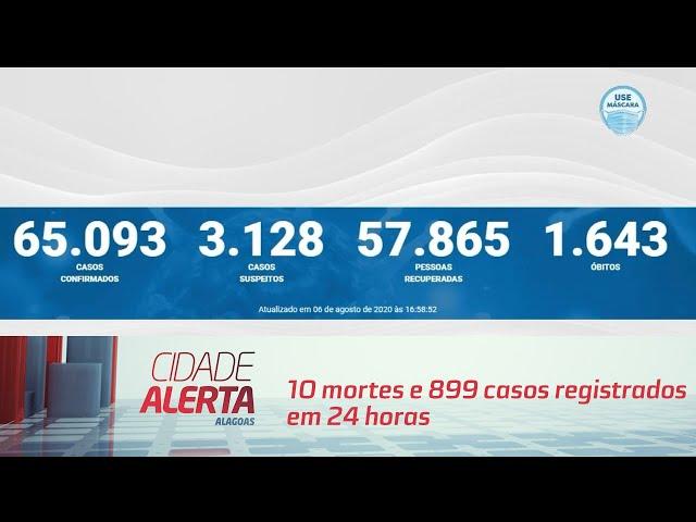 Coronavírus em AL: 10 mortes e 899 casos registrados em 24 horas