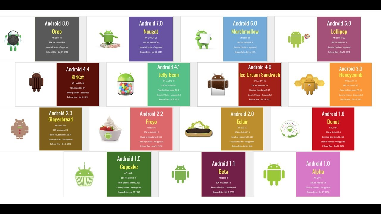 2018 Latest Android Version | Android Version History