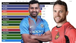 Top 15 Batsmen Ranked by Total Runs in T20 International (2005 - 2019)
