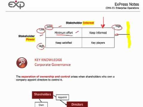 CIMA E1 - 3 Stakeholders, corporate governance