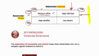 CIMA E1 - 3 Stakeholders, corporate governance