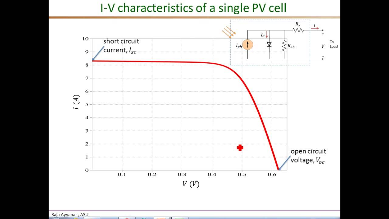 Pv I V Characteristics Part1 Isc Voc Youtube