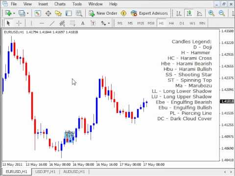 candlestick pattern recognition