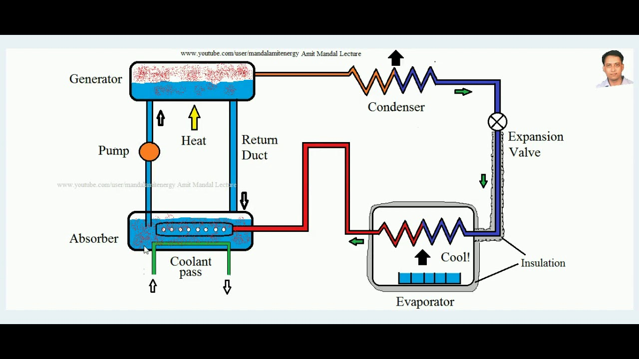 vapour absorption refrigeration cycle aqua ammonia system  [ 1280 x 720 Pixel ]