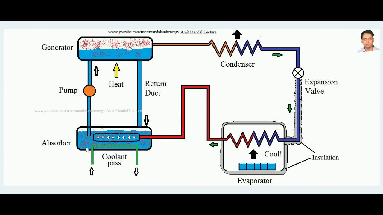 medium resolution of vapour absorption refrigeration cycle aqua ammonia system