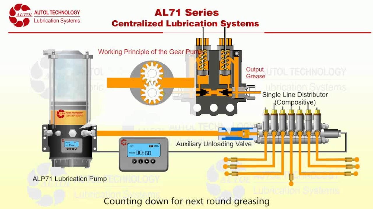 The Working Process Of Alp70 Automatic Grease Pump Youtube