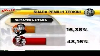 Hasil Survey Capres Cawapres 2014 Jokowi JK dan Prabowo Hatta
