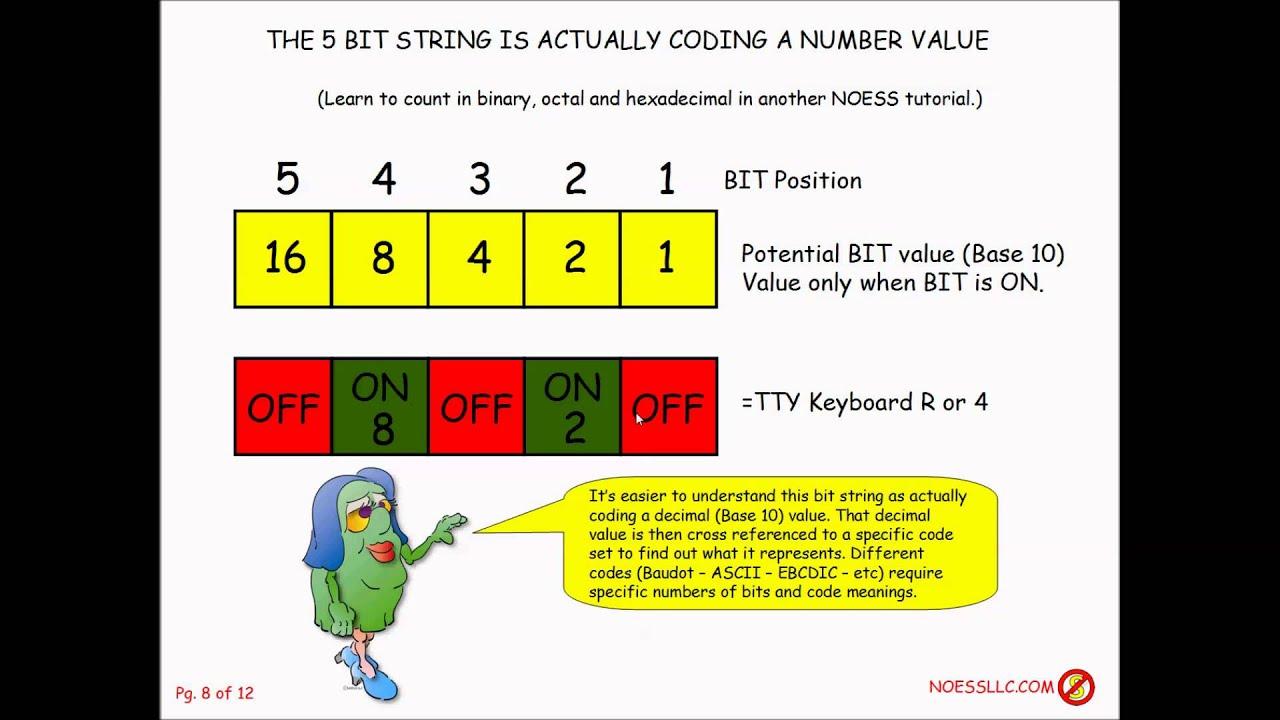 Deciphering ASCII, EBCDIC and BAUDOT