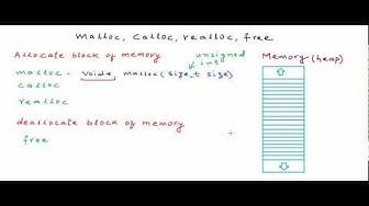Dynamic memory allocation in C - malloc calloc realloc free