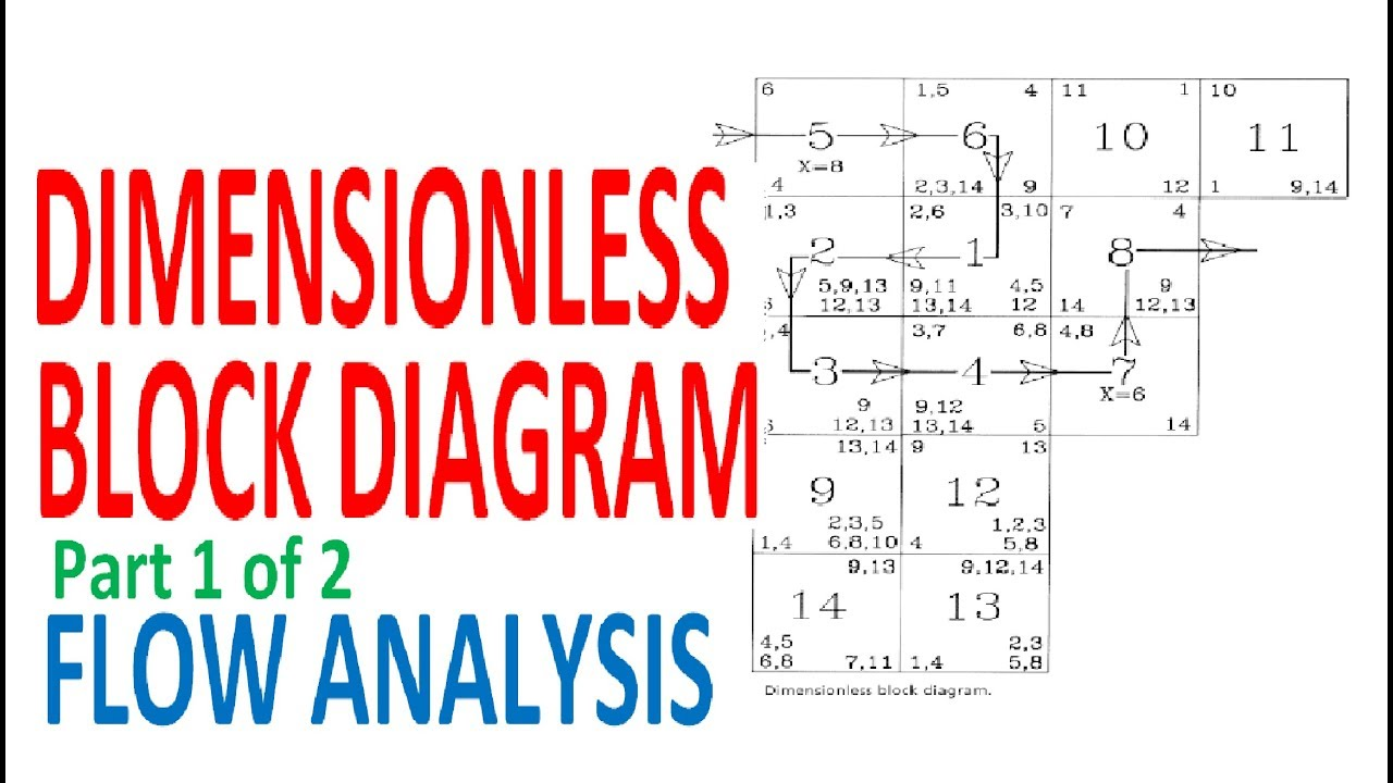 dimensionless block diagram activity relationship analysis flow analysis part 1 of 2 [ 1280 x 720 Pixel ]