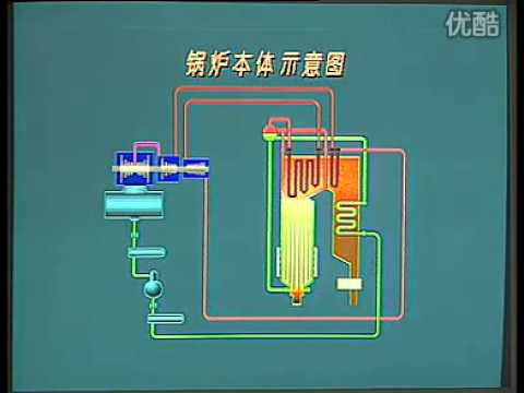 How Does A Industrial Boiler Work - YouTube