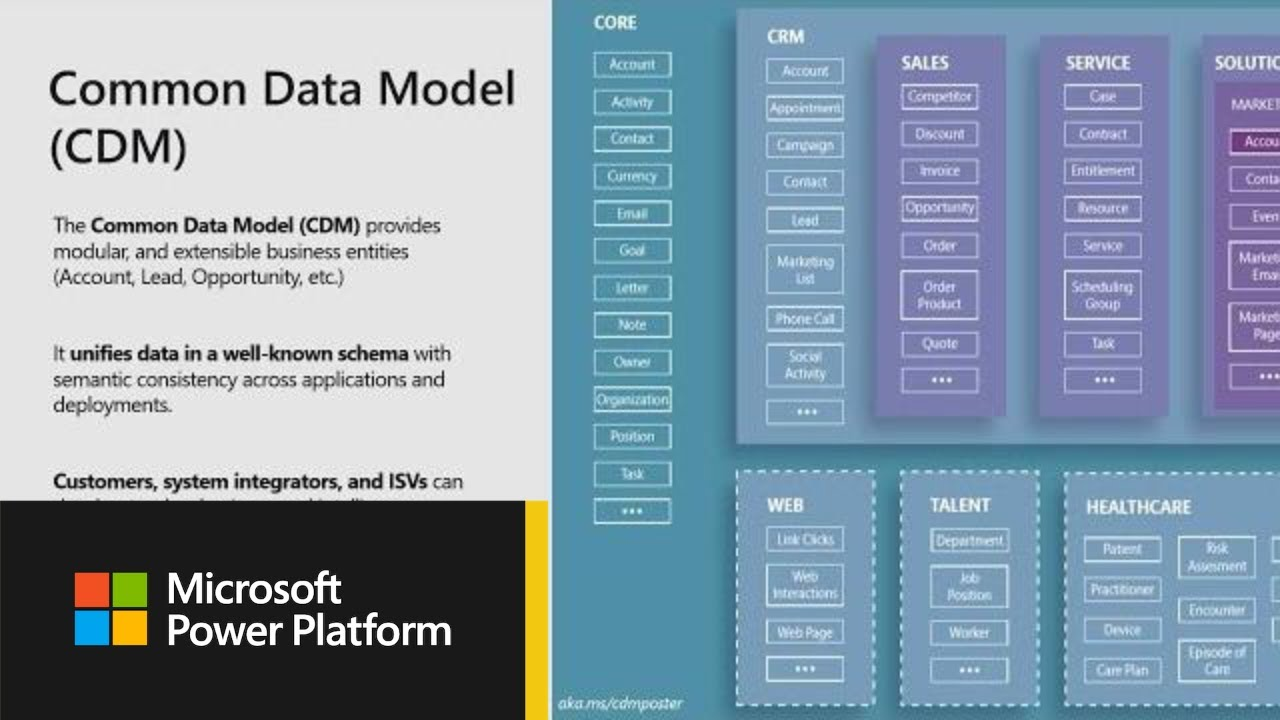 Microsoft Power BI: Democratizing self-service data prep with dataflows -  BRK3051