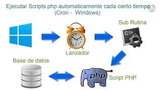 Ejecutar scripts php automaticamente en windows (cron) Mp3
