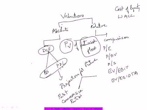 Financial Modeling for Equity Research Training - Types of Valuation