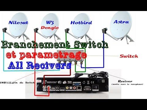 Tuto comment r gler et capter plusieurs satellite avec une seule parabole funnycat tv - Orientation parabole canalsat ...
