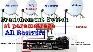 Branchement Switch et paramétrage dans ALL Reciver