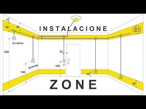 Instalacione ZONE