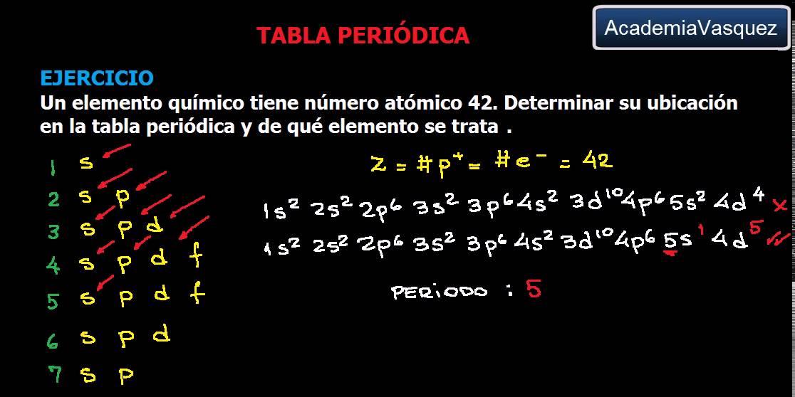 Tabla peridica ubicacin de grupo y periodo ejercicio 4 youtube tabla peridica ubicacin de grupo y periodo ejercicio 4 urtaz Choice Image