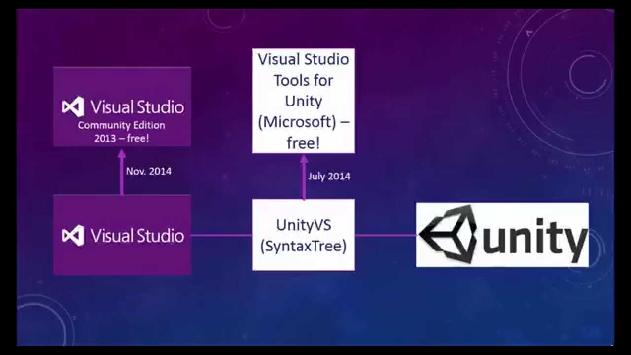 unity how to change out of visual studios