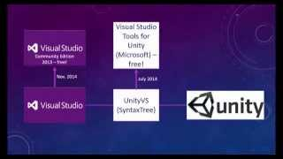 Using Microsoft Visual Studio Community Edition 2013 with Unity 3D