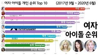 여자 아이돌 순위 Top 10 [제니, 아이린, 화사, 아린] Kpop Girl Idol Ranking