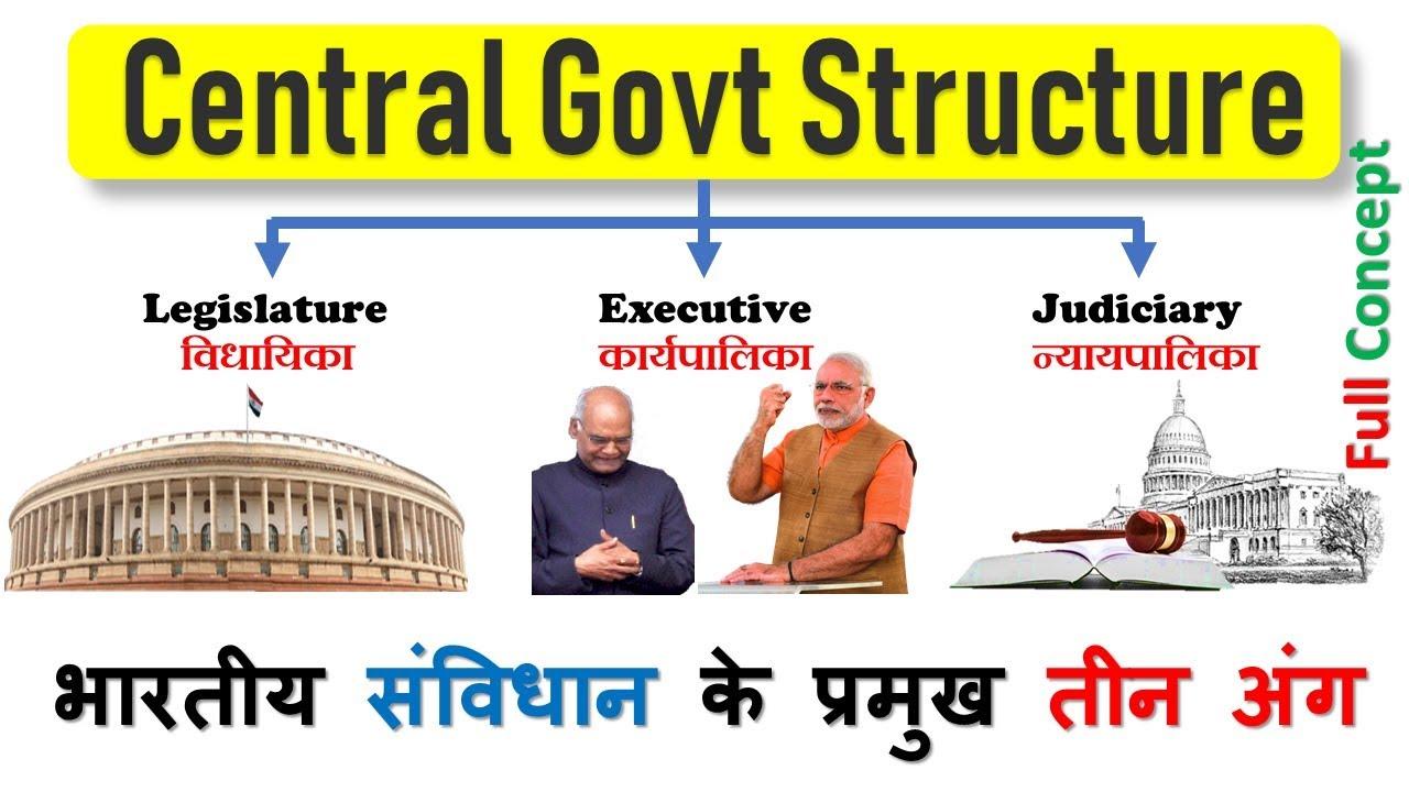 Indian Government [in Hindi]   Legislature, Executive, Judiciary   political science