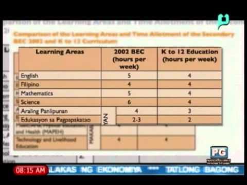 GMB K 12 Kaalaman Time Allotment Ng Mga Subjects Sa K 12 Curriculum 04 11 14
