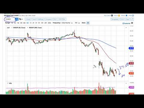 oil-technical-analysis-for-april-21,-2020-by-fxempire