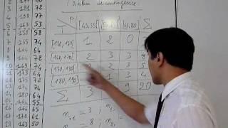 S11- Tableau de contingence - Prof. Romain François PELTIER
