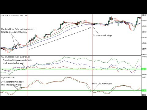 how-do-i-use-relative-vigor-index-(rvi)forex-trading-strategy