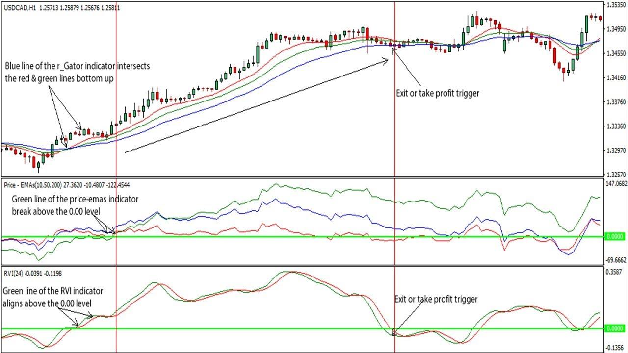 How Do I Use Relative Vigor Index Rvi Forex Trading Strategy