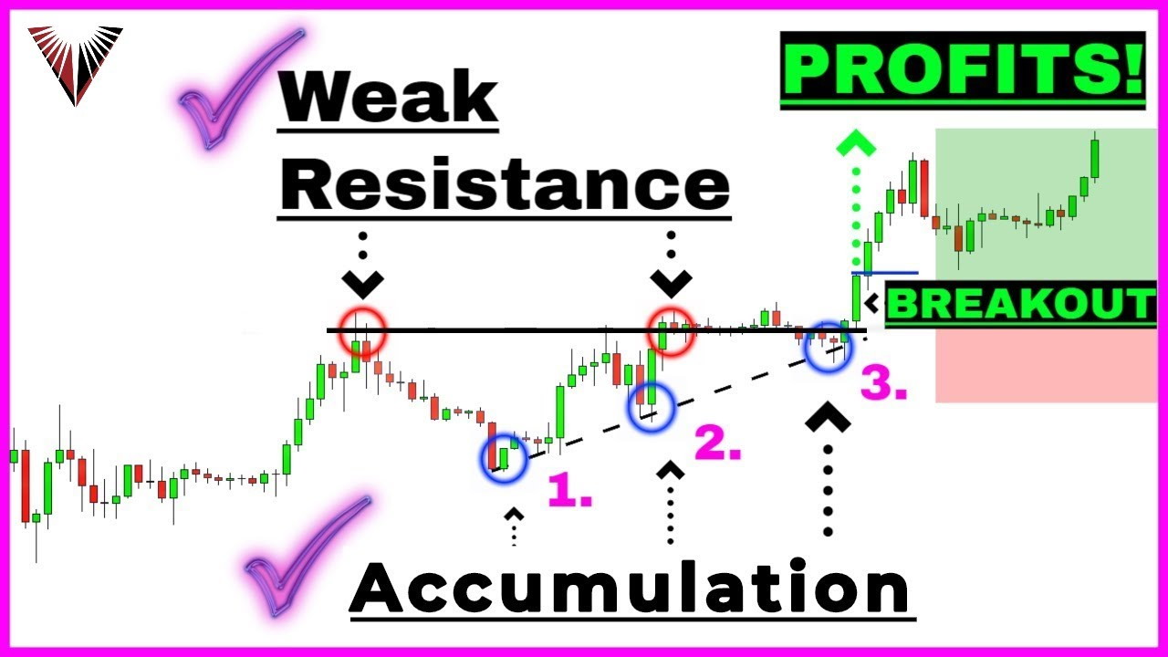 This SIMPLE Price Action Pattern Will Launch Your Trading Profits Like A Rocket...
